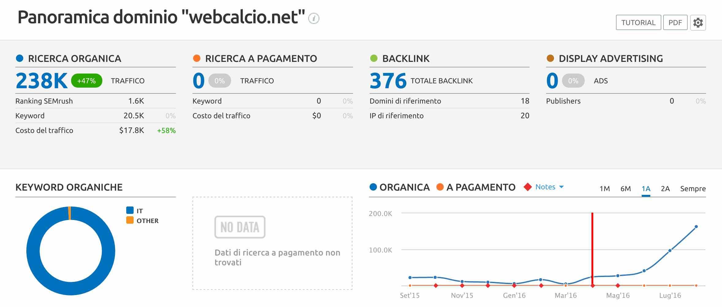 I risultati di webcalcio.net