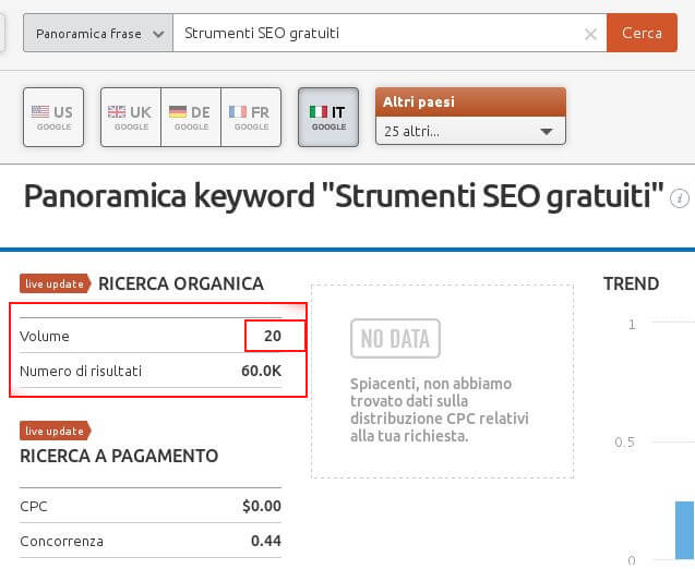 Analisi con Semrush