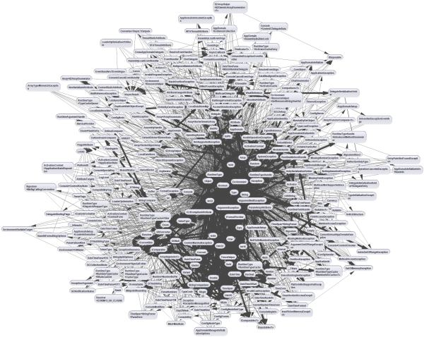 Many Nodes Graph Small