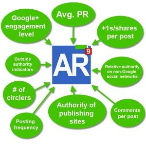 author rank model