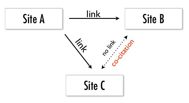 co-citation schema