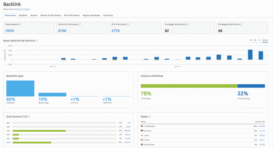 pic 3 - semrush