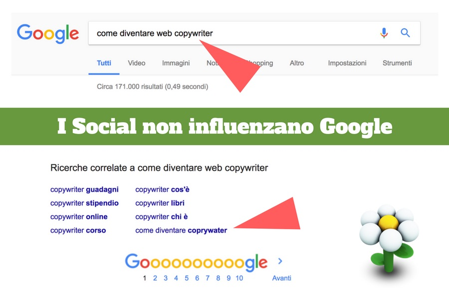 Social network e ricerche correlate di google